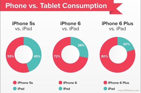 The iPhone 6 users use less of their iPad than older models
