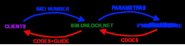 Huawei Simlock Block unlock reset key, SIM network unlock PIN