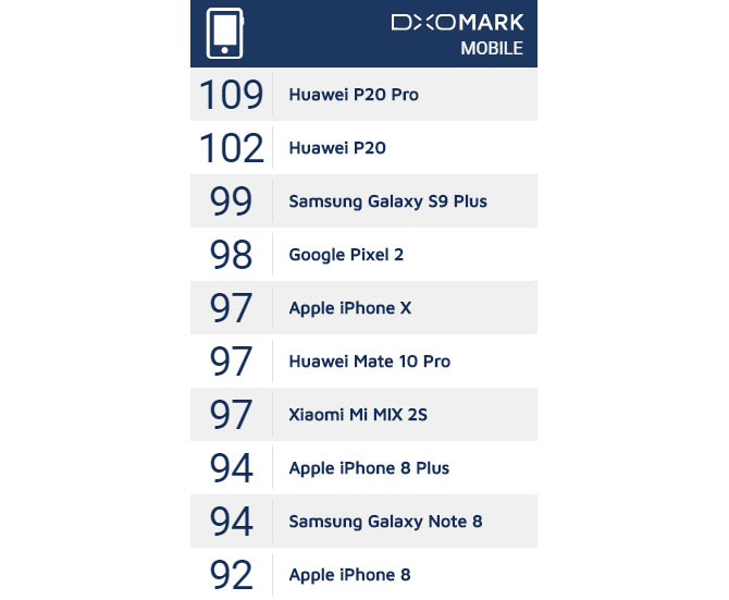 Huawei P20 and P20 Pro have passed DxOMark tests, smacks down the competition