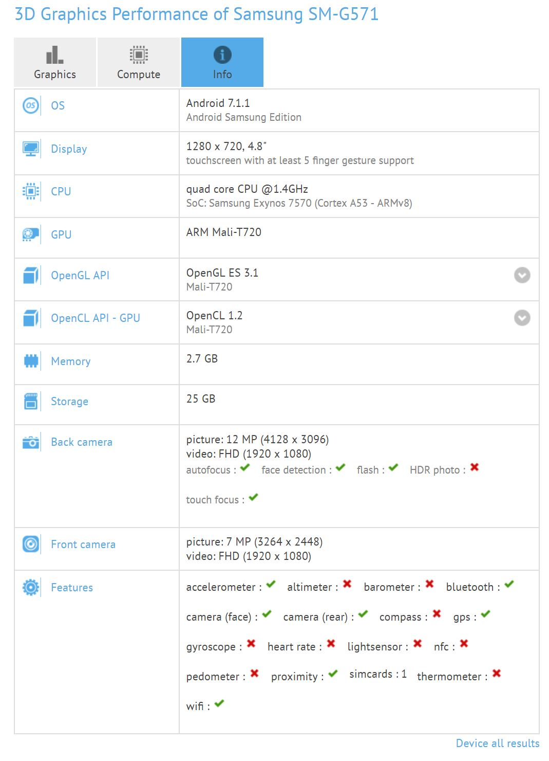 Samsung Galaxy J5 Prime (2018) has just been benchmarked