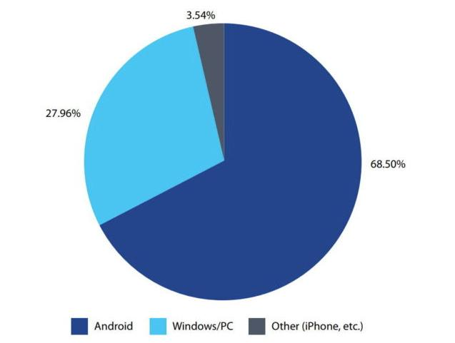 Nokia research shows that iPhones are the safest, malware-wise, phones of all